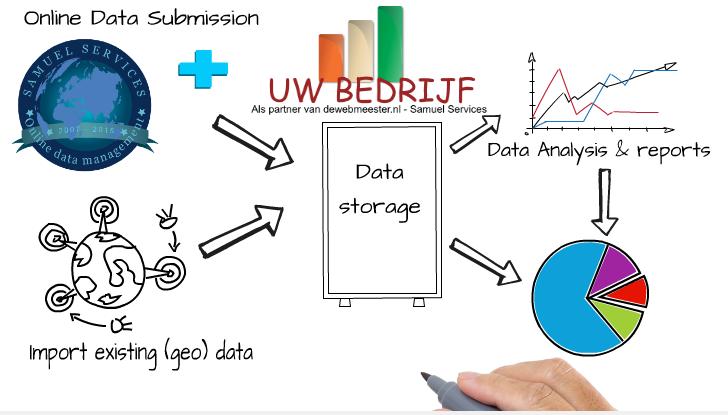 online data management v1